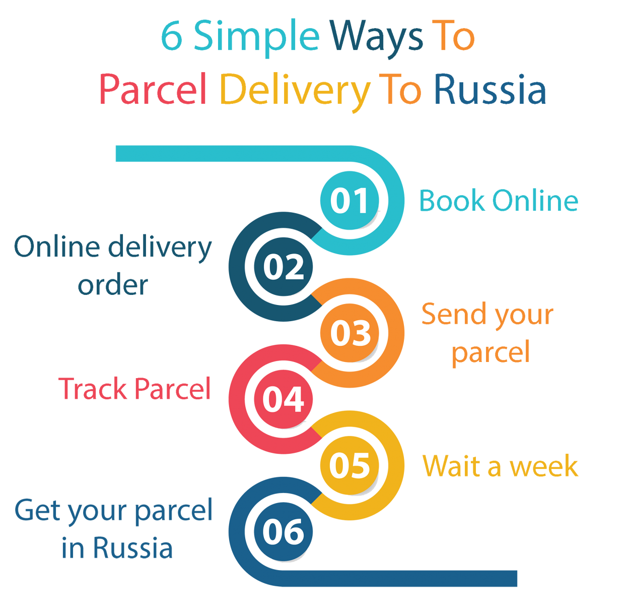 send parcel delivery to Russia